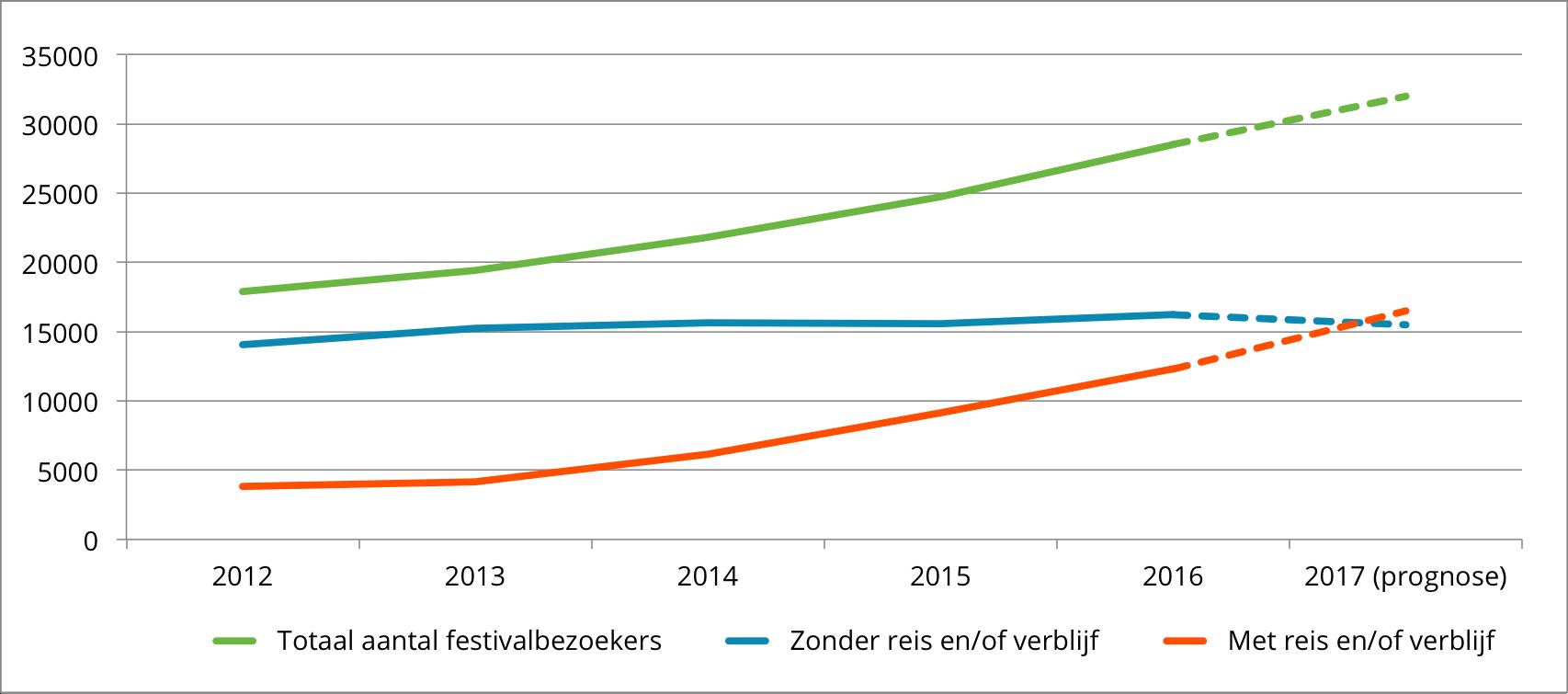 Festival Travel Trendgrafiek 10-01-2017
