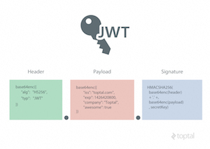 Cookie-Free Authentication with JSON Web Tokens: An Example in Laravel and AngularJS