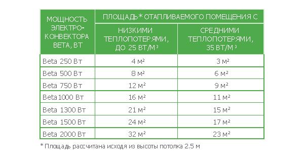 Таблица выбора мощности конвектора