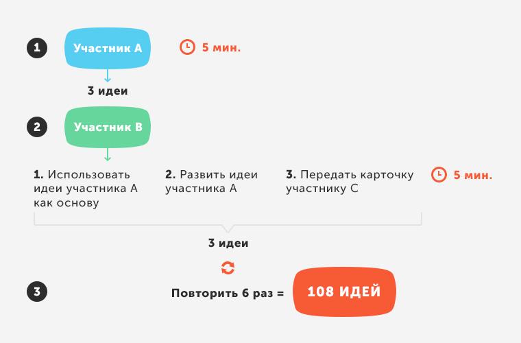 Схема проведения Brainwriting 6-3-5