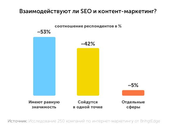 Взаимодействуют ли SEO и контент-маркетинг