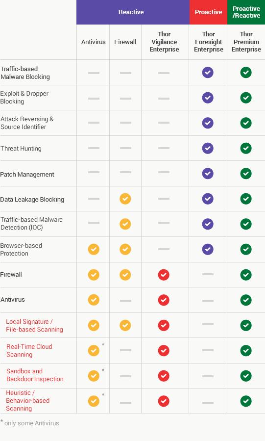 Thor Premium Comparison Image