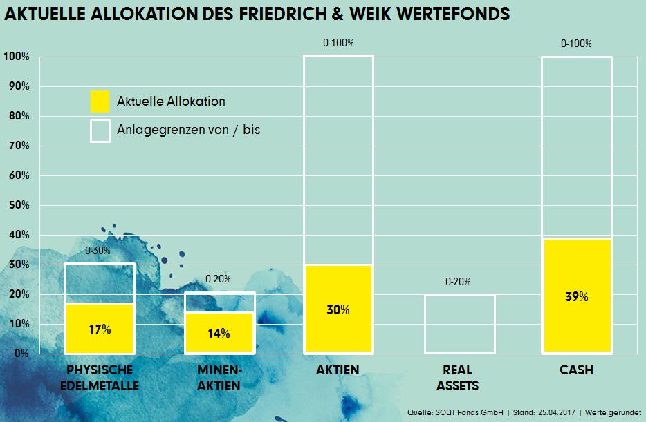 Aktuelle Allokation des Friedrich & Weik Wertefonds