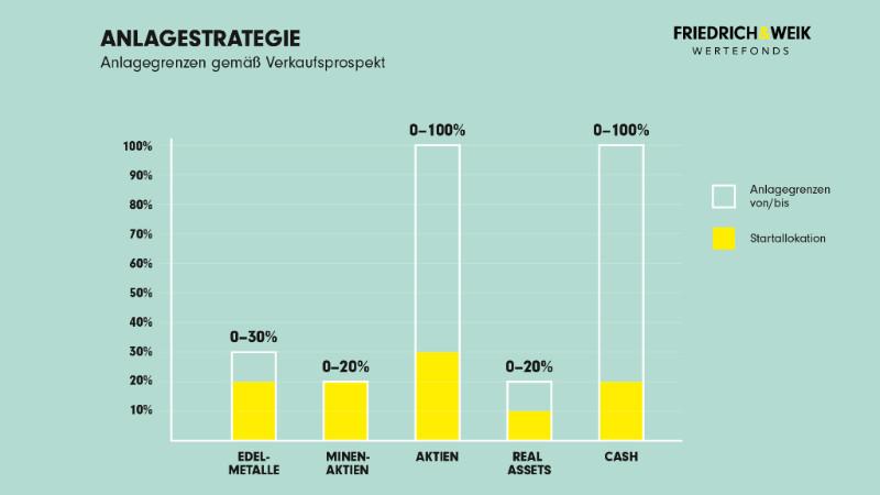 Die Assetklassen des Friedrich & Weik Wertefonds - Anlagestrategie