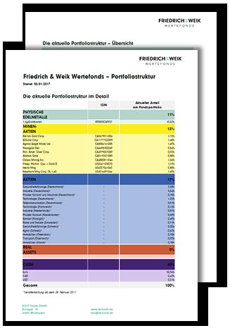 Fondsportfolio Friedrich & Weik Wertefonds