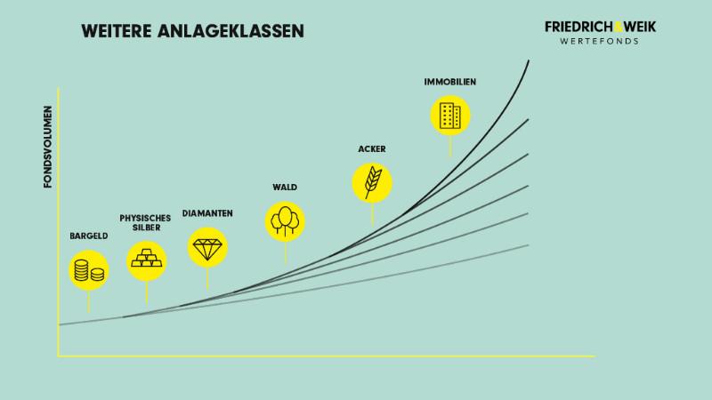 Die Assetklassen des Friedrich & Weik Wertefonds - Weitere Anlageklassen