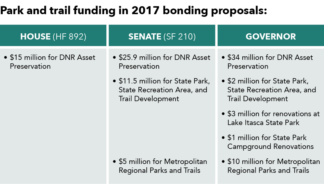 Park and trail funding in 2017 bonding proposal