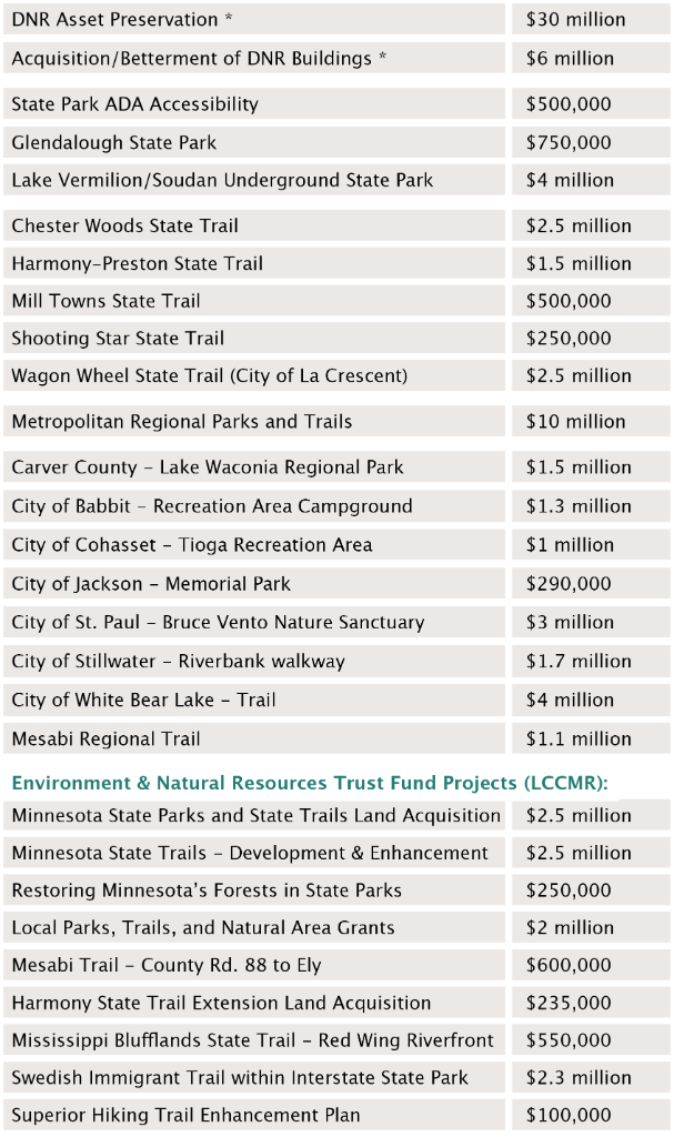 Table showing the amounts received for parks and trails bonding projects
