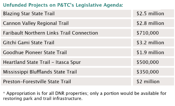 Table showing the unfunded projects from the 2018 legislative session