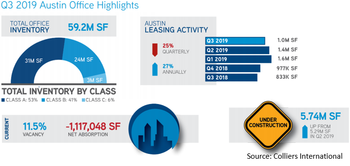 q3 2019 austin office highlights