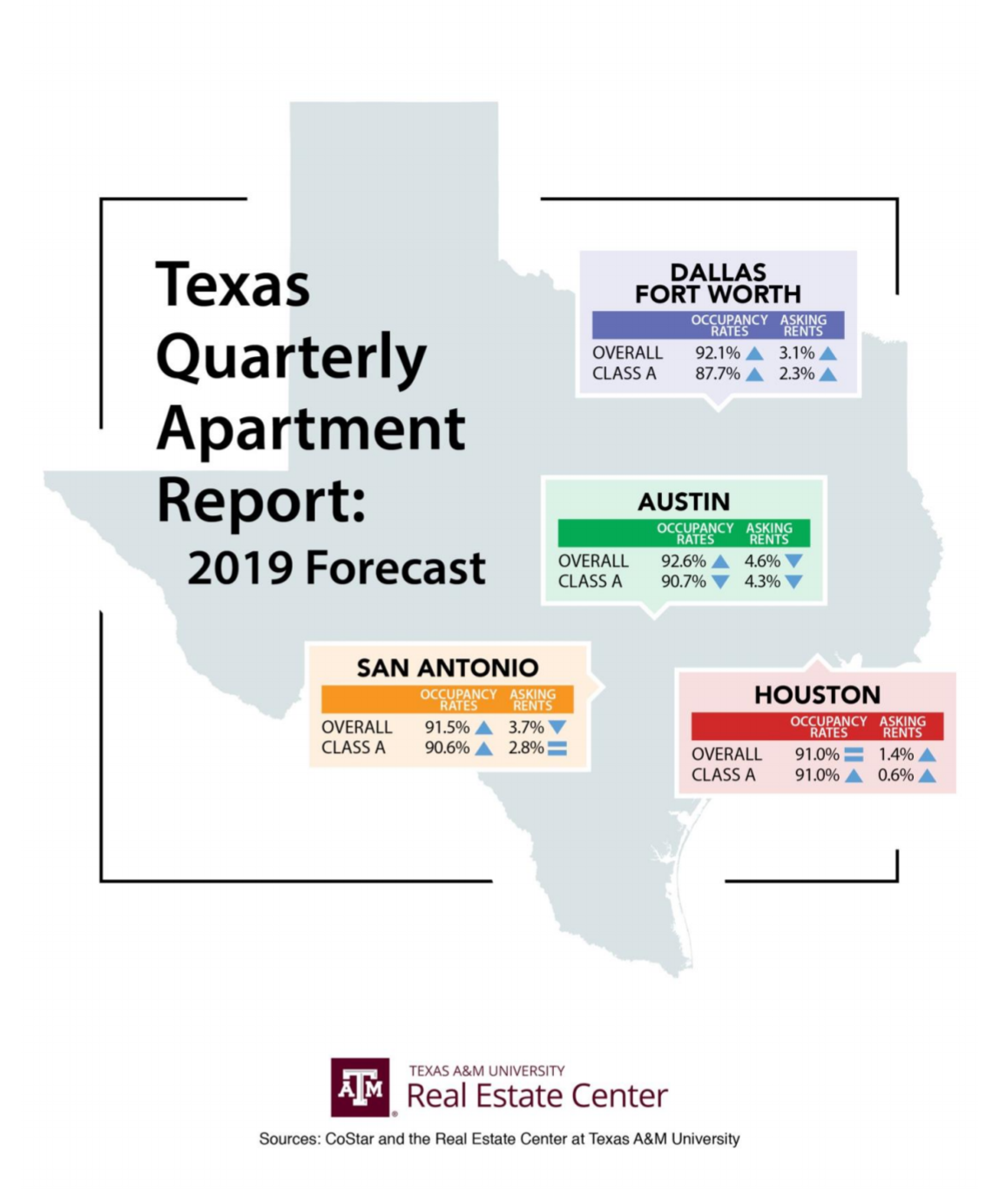 Map showing Texas Quarterly Apartment Report's 2019 forecast for DFW, Austin, San Antonio, and Houston