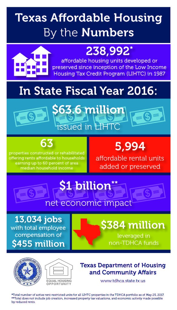 Texas affordable housing by the numbers