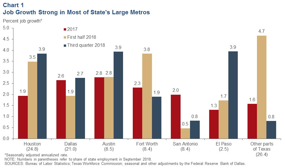 Job growth strong in most of state's large metros graphs