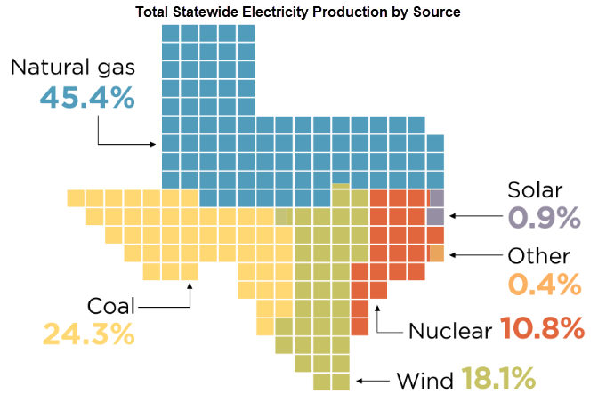 Total Statewide Electricity Production by Source