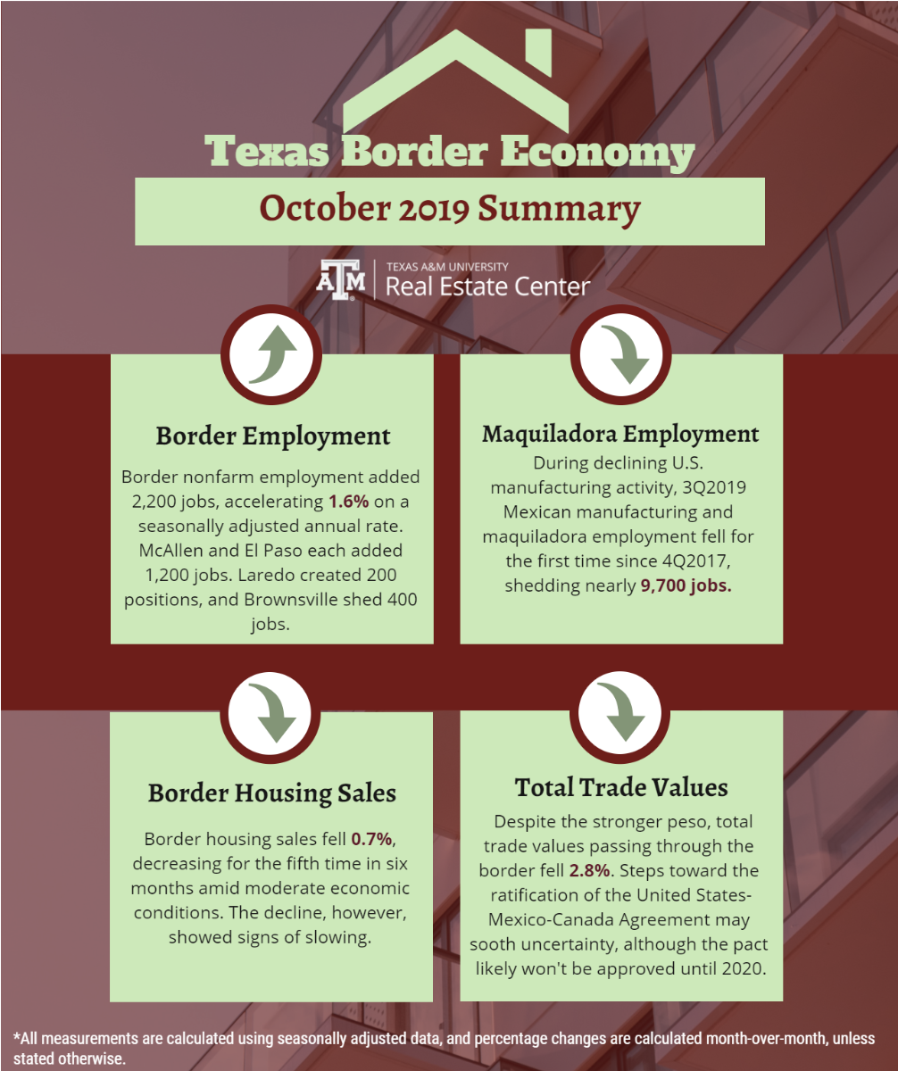 Texas Border Economy - October 2019 Summary