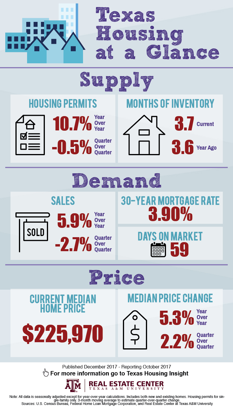 Texas Housing at a Glance - Oct. 2017