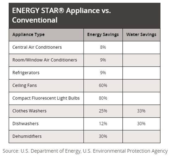 Energy/Water savings when using eco-friendly appliances chart