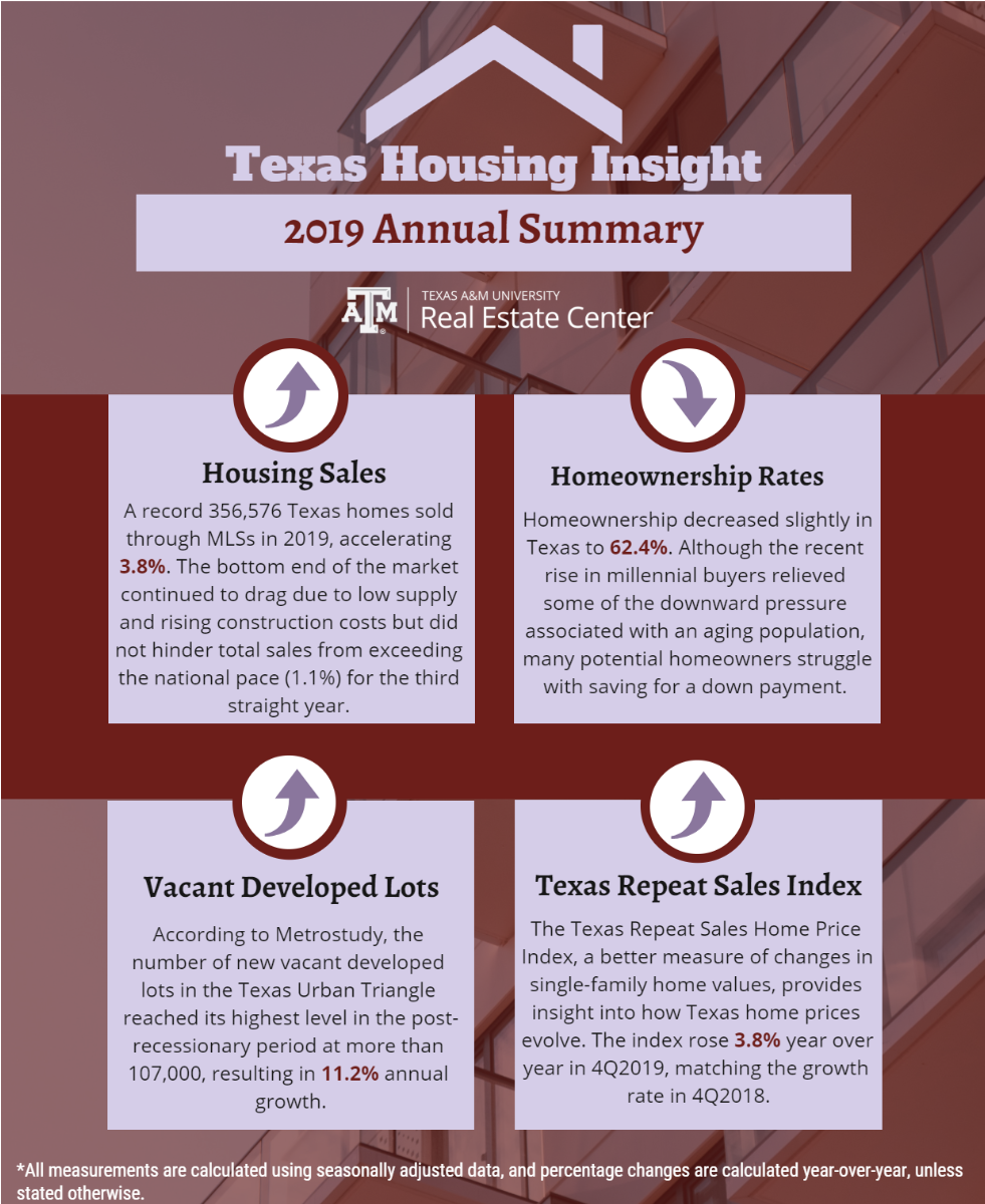 Texas Housing Insight 2019