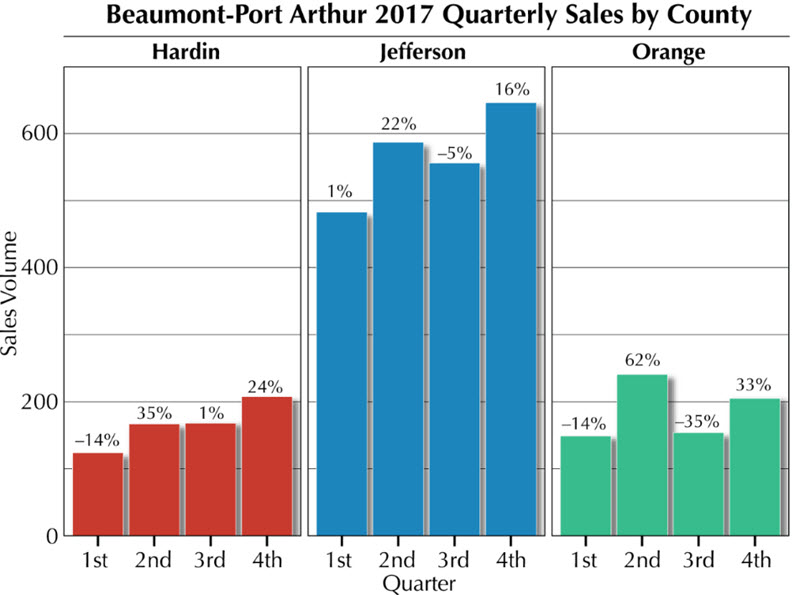 Beaumont-Port Arthur 2017 Quarterly Sales by County