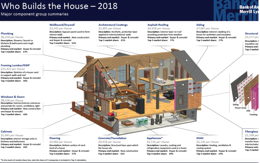 Who Builds the House infographic from Bank of America Merrill Lynch