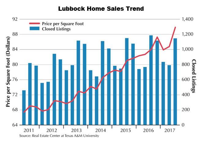 Lubbock Home Sales Trend