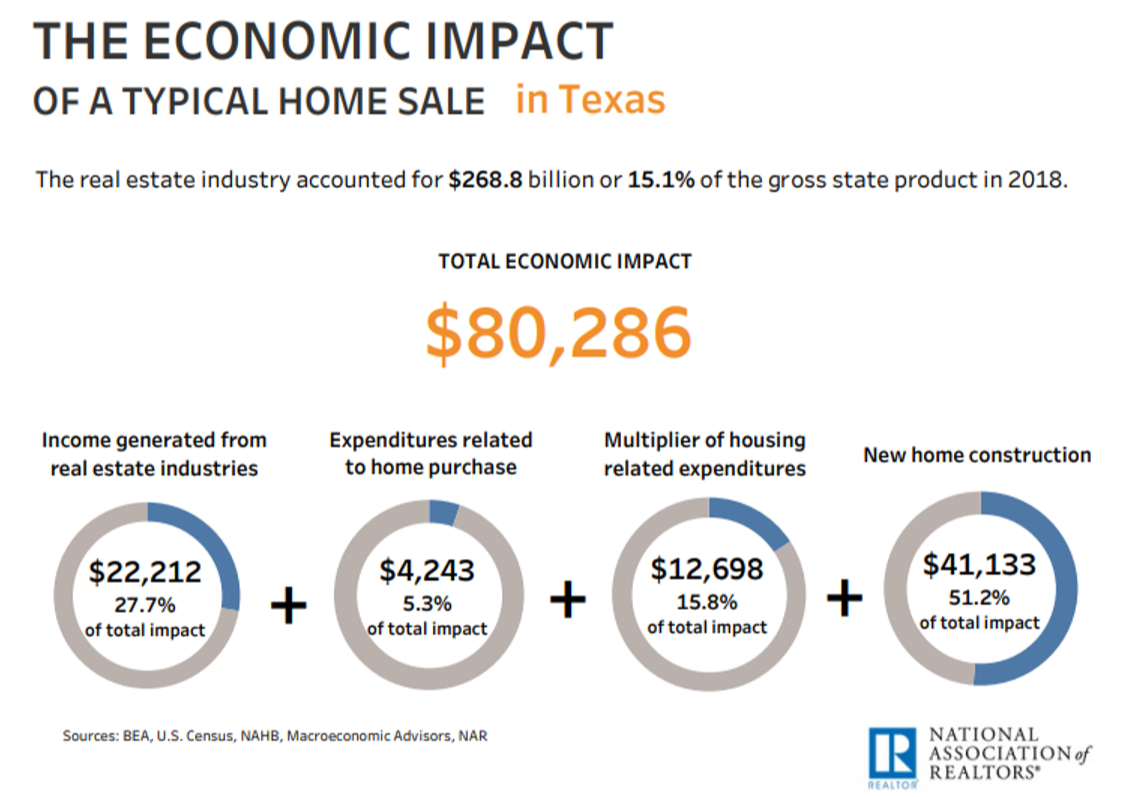 the economic impact of a typical home sale in Texas