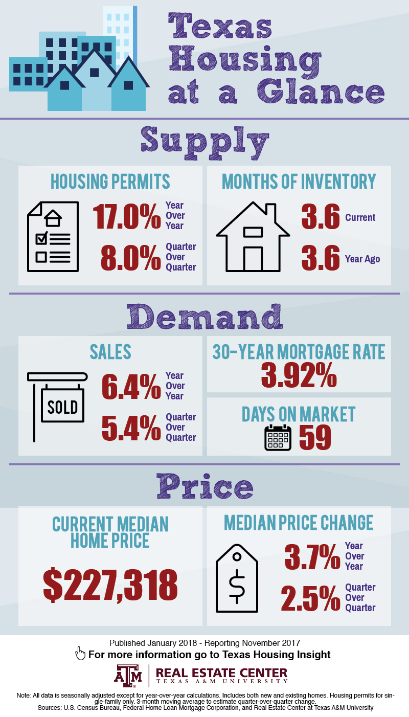 Texas housing at a glance