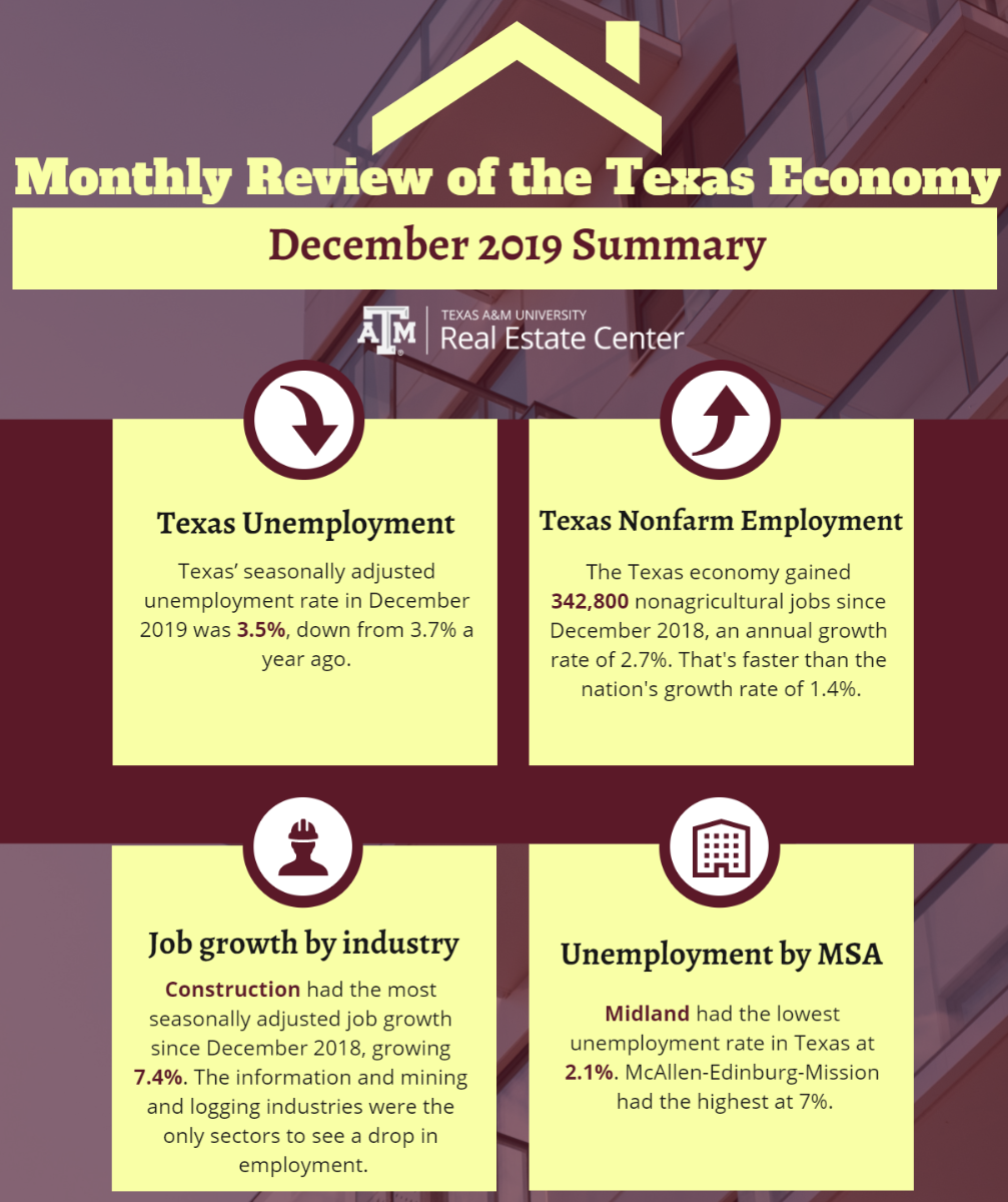 Monthly Review of the Texas Economy infograhpic