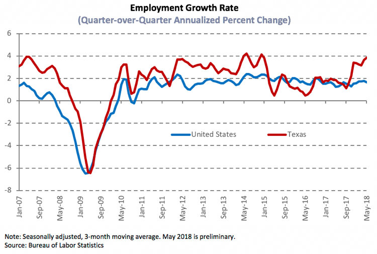 Employment Growth Rate graph, U.S. vs Texas