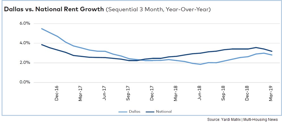 Dallas v National Rent Growth graph