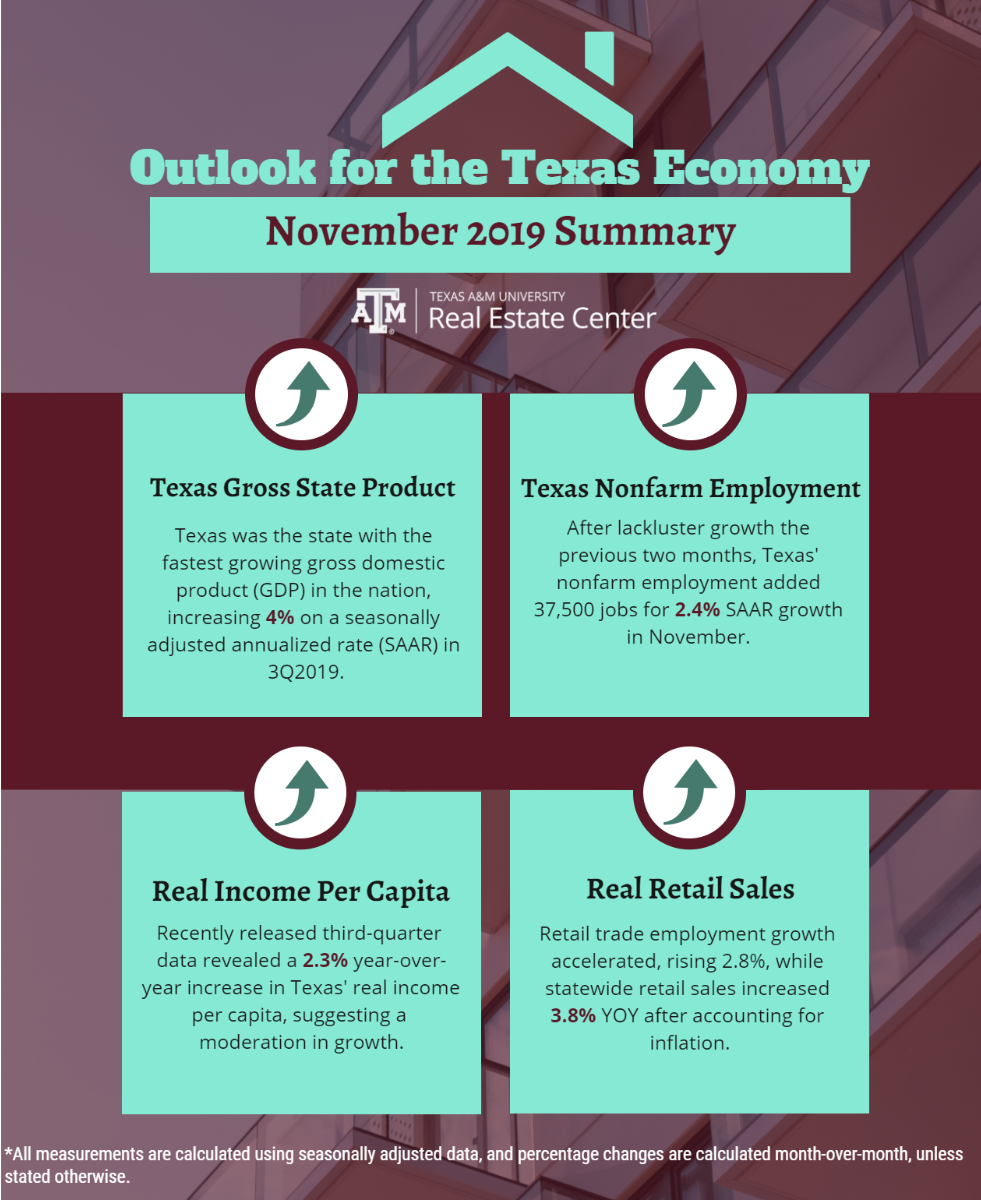 Outlook for the Texas Economy November 2019 summary