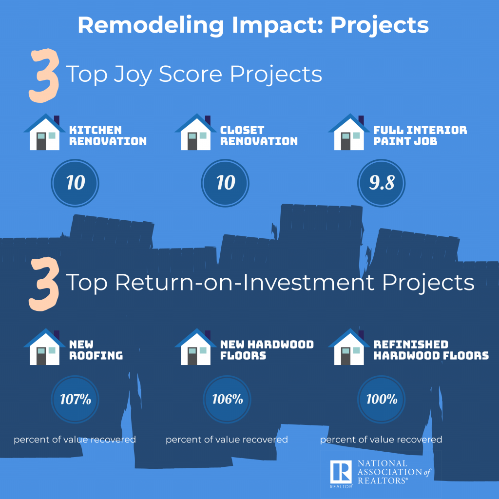 Remodeling Impact by Projects by NAR