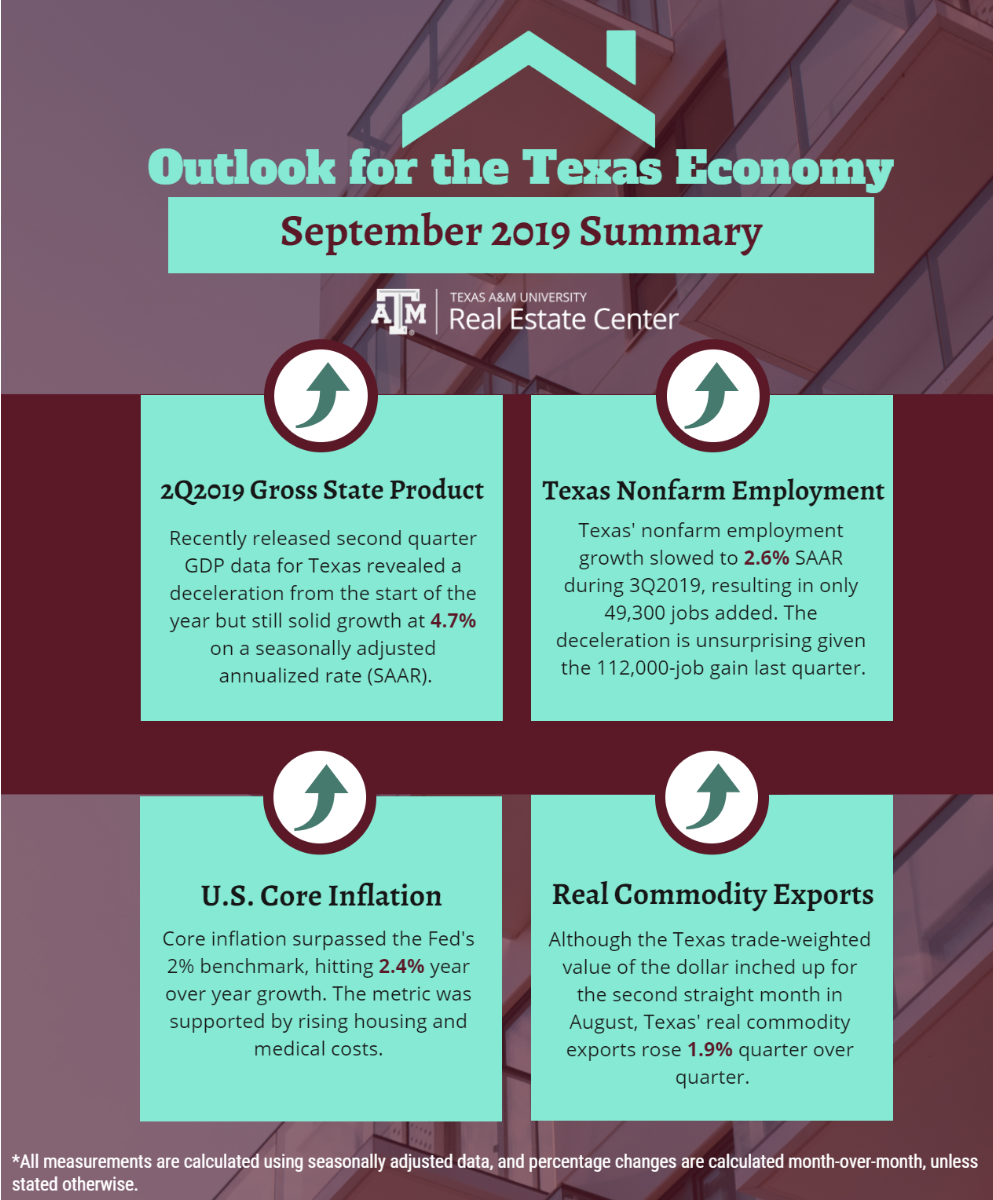 Outlook for the Texas Summary September 2019 Summary