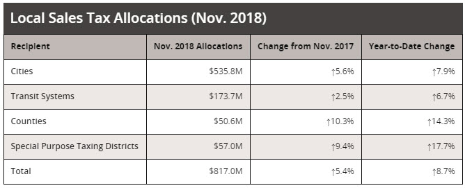 Local Sales Tax Allocations for November 2018