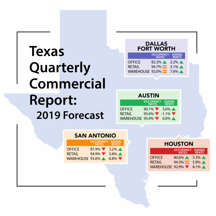 Texas Quarterly Commercial Report