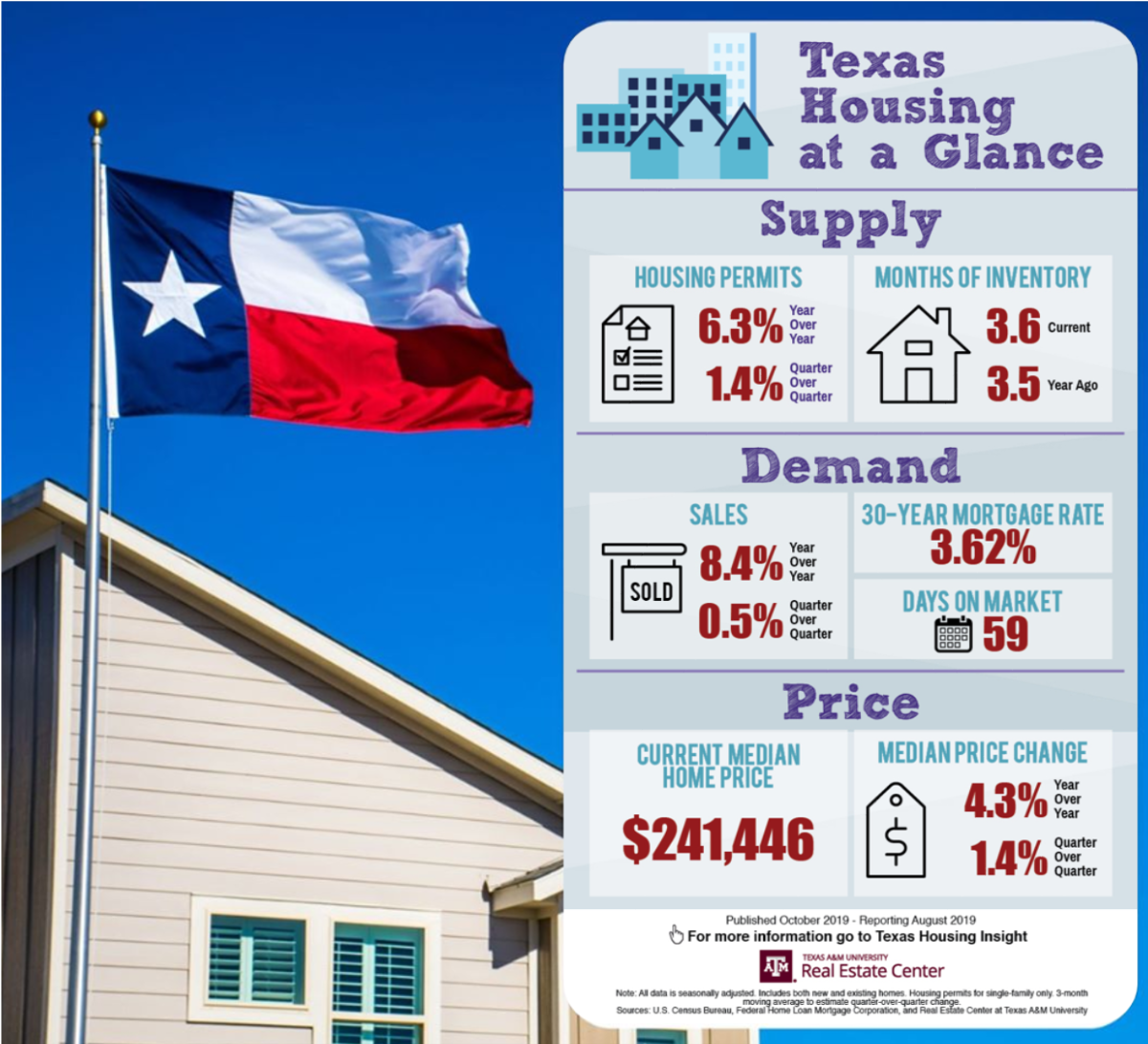 Texas Housing at a Glance