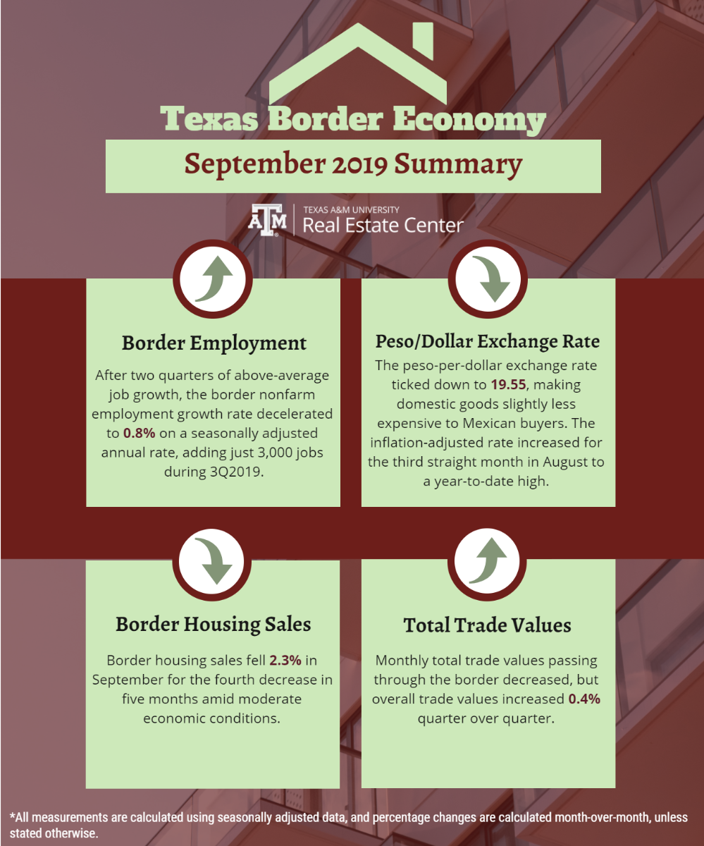 texas border economy September 2019 summary
