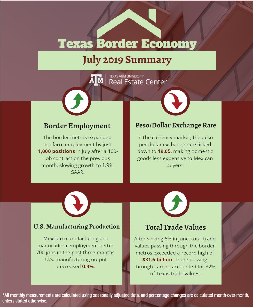 Texas Border Economy summary