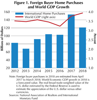 Foreign Buyer Home Purchases and World GDP Growth