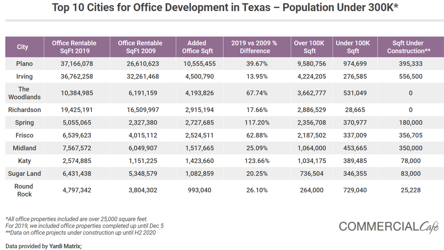 Top 10 Cities for Office Development in Texas