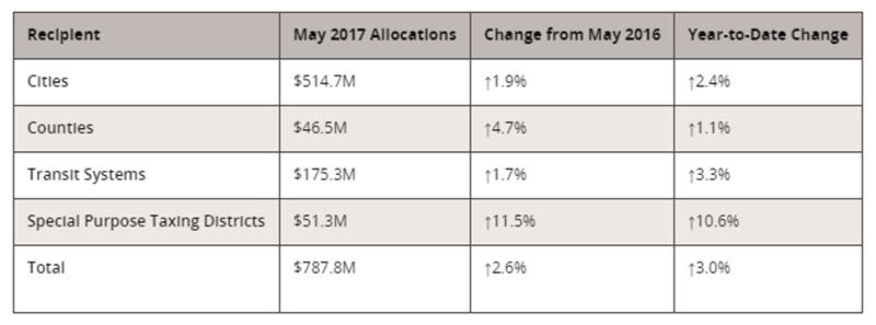 Texas comptroller May 2017 tax allocations