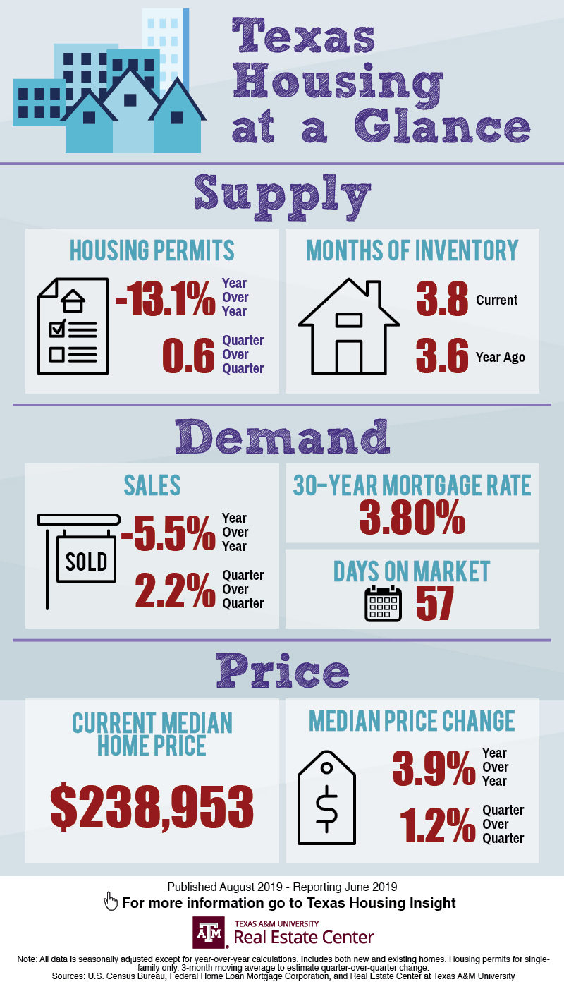 Texas Housing at a Glance infographic