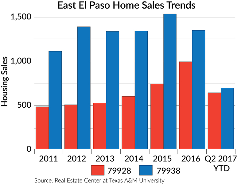 East El Paso Home Sales Trends graph