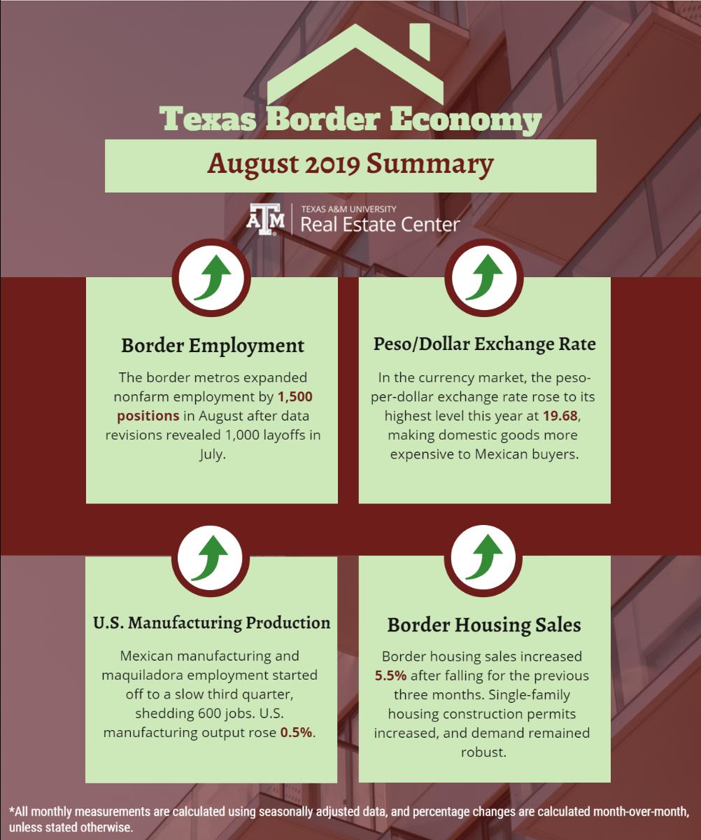 Texas Border Economy August 2019 summary