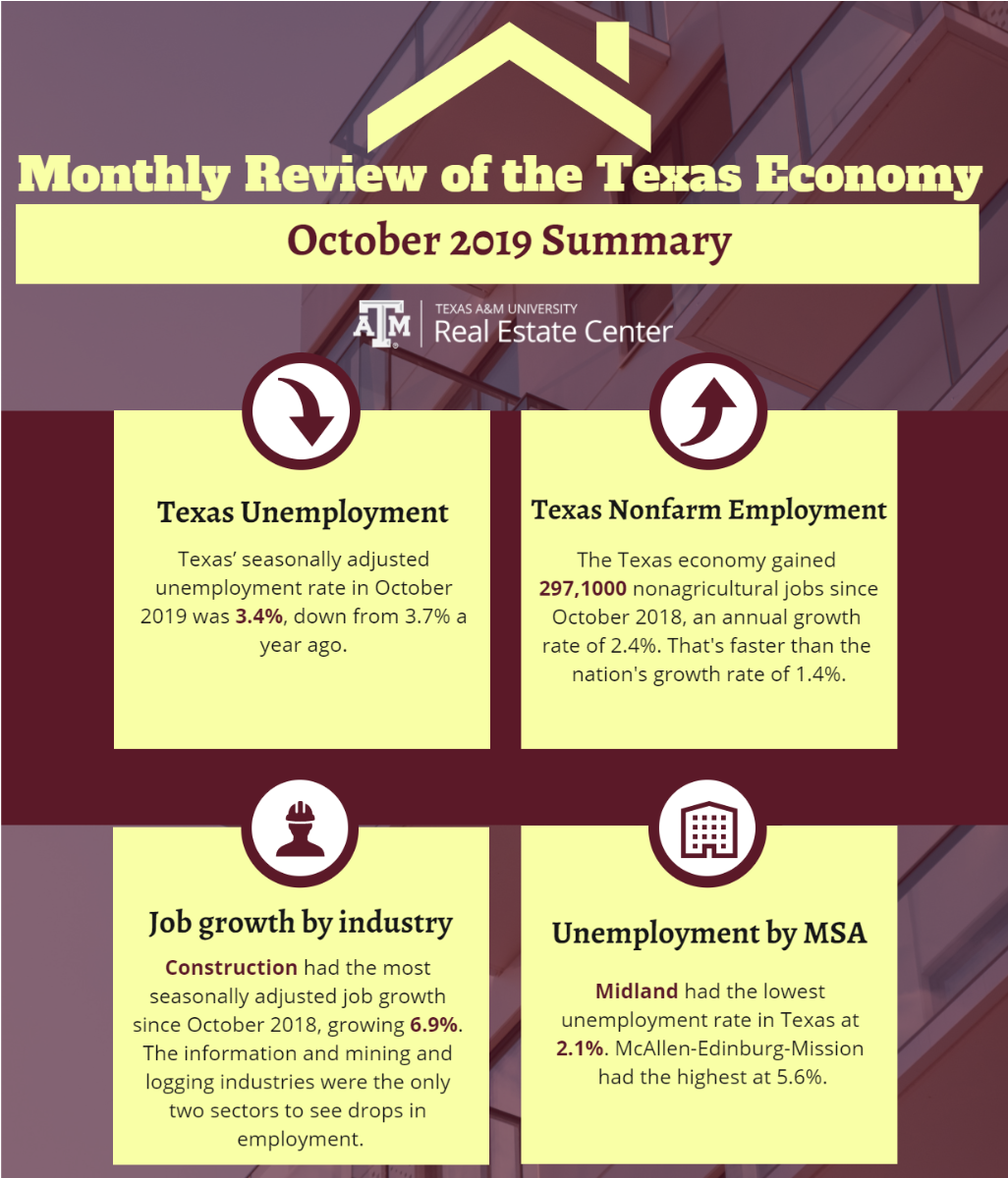 monthly review - october 2019