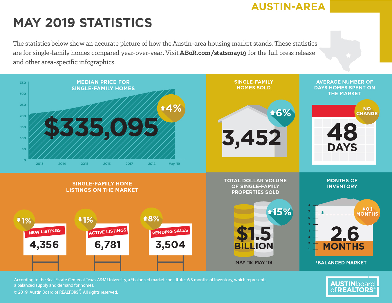 May 2019 Austin-Area stats