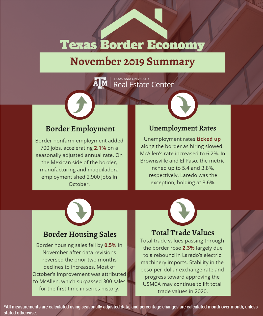 Texas Border Economy - November 2019 Summary