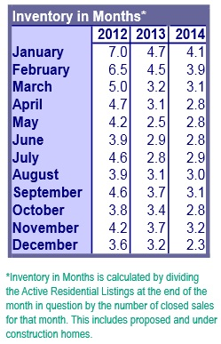 Portland housing inventory 12-2014