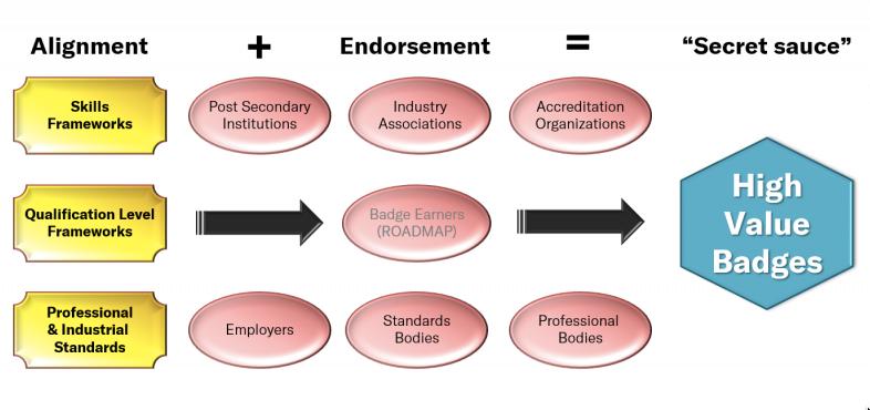 Endorsement diagram