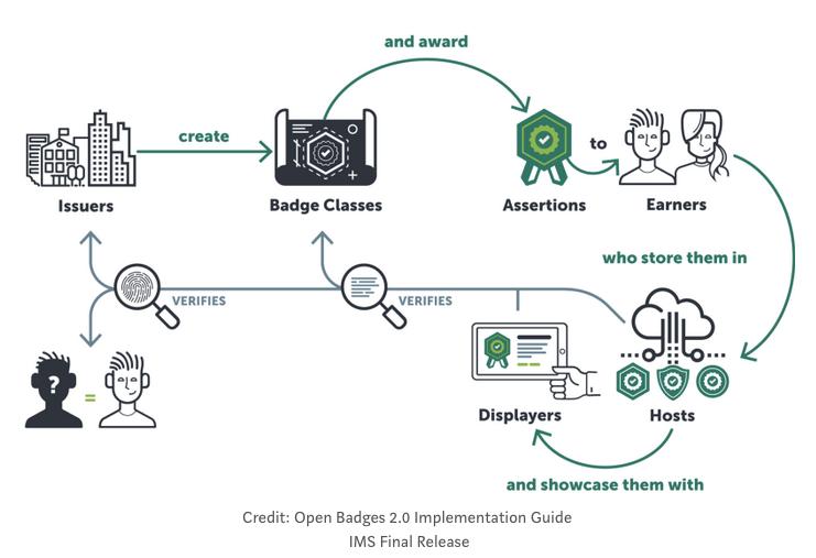 Open Badges 2.0 workflow